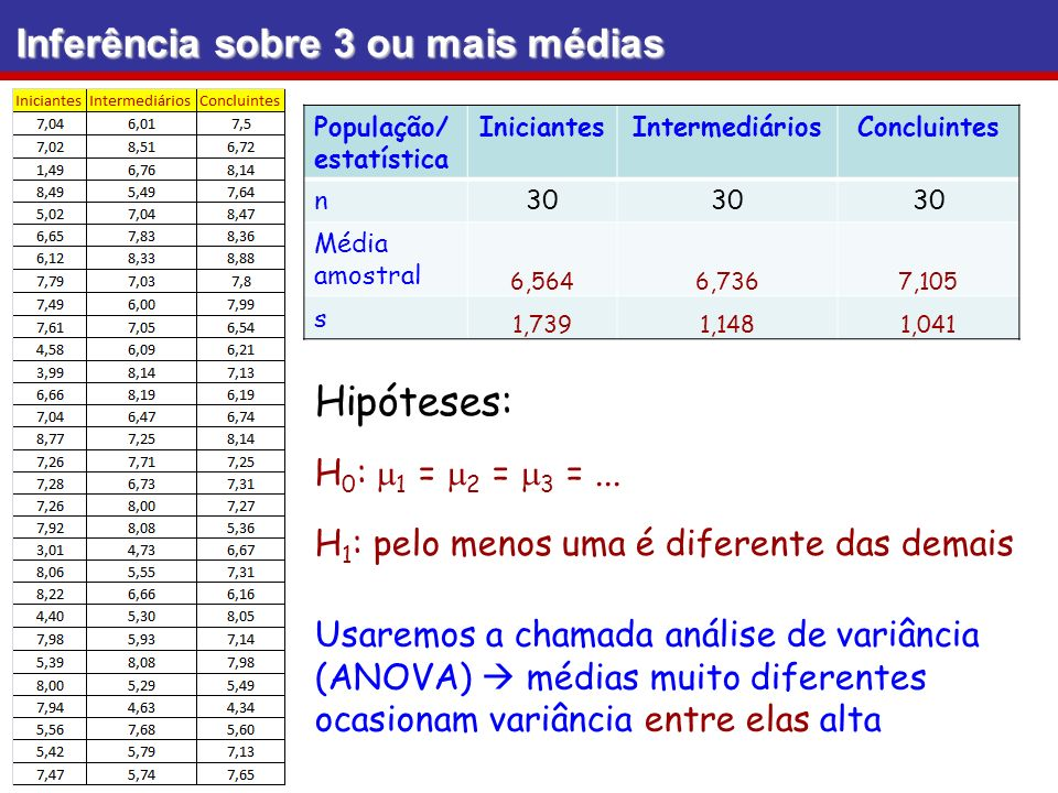 ANOVA fator único: amostras de tamanhos diferentes Amostra 1Amostra 2Amostra 3 a1a1 b1b1 c1c1 a2a2 b2b2 c2c2 b3b3 Suponhamos 3 amostras (tabela abaixo) n 1 = 2n 2 = 3n 3 = 2 e