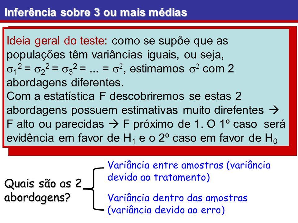 Inferência sobre 3 ou mais médias Médias muito diferentes ocasionam variância entre elas alta (variância entre amostras) F alto Região de rejeição rejeitamos H 0 evidência contra a igualdade de médias Médias parecidas ocasionam variância entre elas baixa (variância entre amostras) F baixo Região de não rejeição não rejeitamos H 0 evidência a favor da igualdade de médias População/estatísticaIniciantesIntermediáriosConcluintes n30 Média amostral 6,5646,7367,105 s 1,7391,1481,041 numerador denominador
