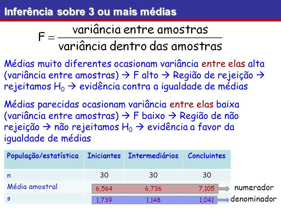 Inferência sobre 3 ou mais médias Suposições: 1)As amostras são independentes umas das outras; 2)As populações têm distribuições que são aproximadamente normais 3)As populações têm a mesma variância (exigência leve tamanhos de amostras iguais podem ter variâncias bem diferentes: a maior ser até 9 vezes a menor os resultados ainda são confiáveis) 4)Amostras aleatórias 5)As amostras são de populações que são categorizadas de uma só maneira