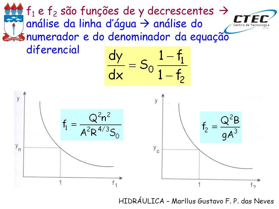 HIDRÁULICA – Marllus Gustavo F. P. das Neves f 1 e f 2 são funções de y decrescentes análise da linha dágua análise do numerador e do denominador da e