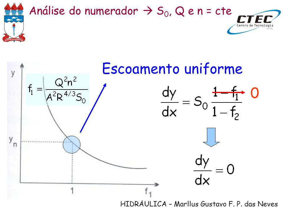 HIDRÁULICA – Marllus Gustavo F. P. das Neves Análise do numerador S 0, Q e n = cte Escoamento uniforme 0