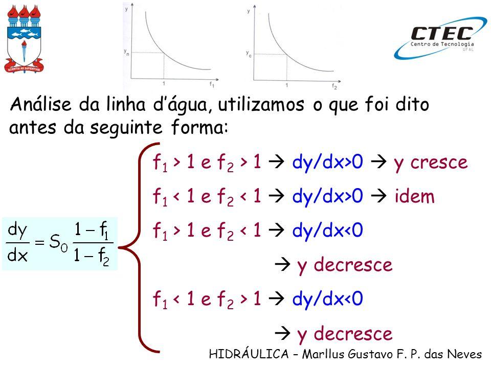 HIDRÁULICA – Marllus Gustavo F. P. das Neves Análise da linha dágua, utilizamos o que foi dito antes da seguinte forma: f 1 > 1 e f 2 > 1 dy/dx>0 y cr