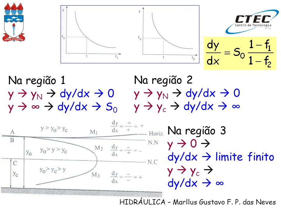 HIDRÁULICA – Marllus Gustavo F. P. das Neves Na região 1 y y N dy/dx 0 y dy/dx S 0 Na região 2 y y N dy/dx 0 y y c dy/dx Na região 3 y 0 dy/dx limite