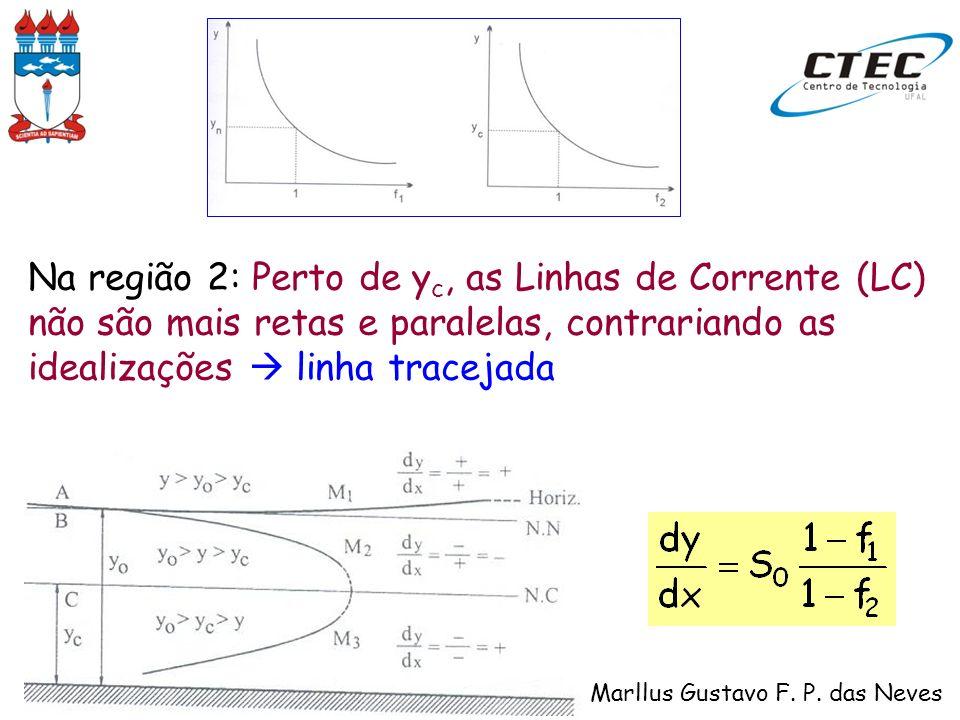 HIDRÁULICA – Marllus Gustavo F. P. das Neves Na região 2: Perto de y c, as Linhas de Corrente (LC) não são mais retas e paralelas, contrariando as ide
