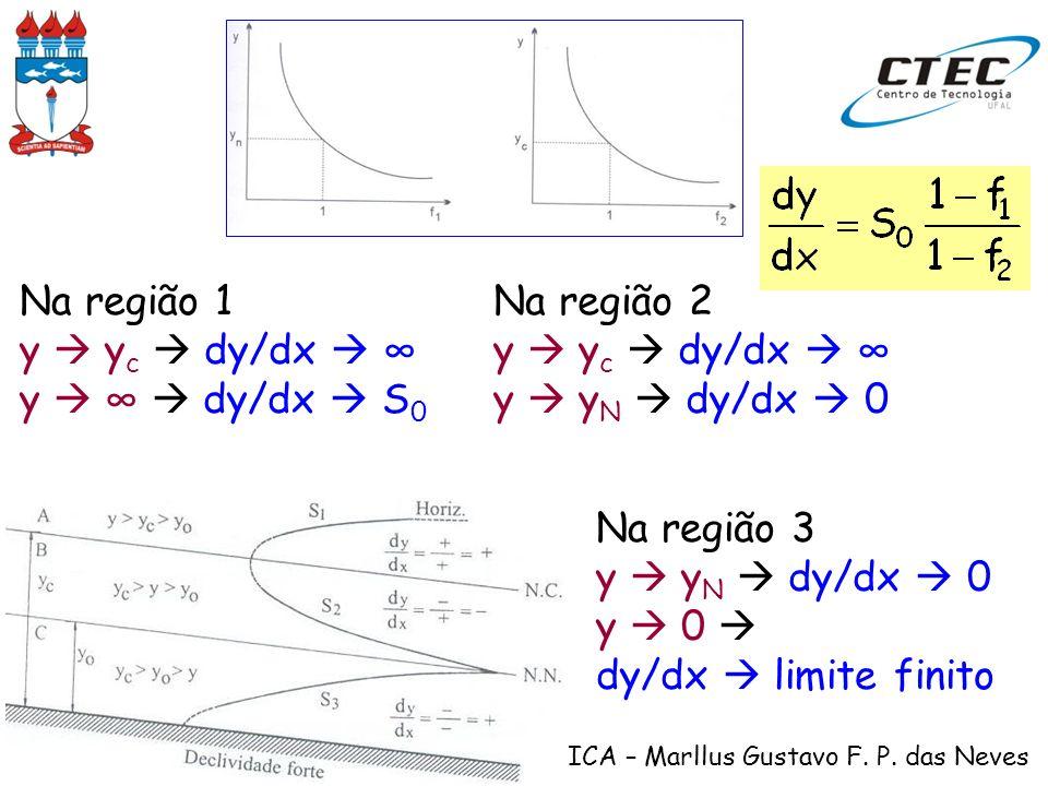 HIDRÁULICA – Marllus Gustavo F. P. das Neves Na região 1 y y c dy/dx y dy/dx S 0 Na região 2 y y c dy/dx y y N dy/dx 0 Na região 3 y y N dy/dx 0 y 0 d