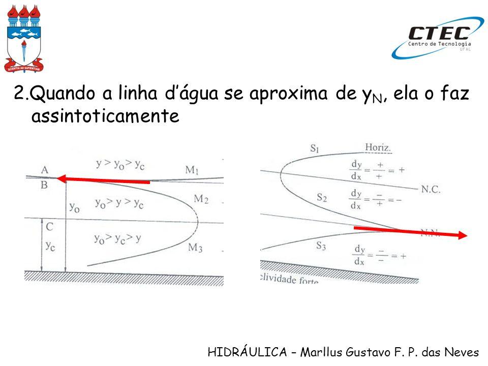 HIDRÁULICA – Marllus Gustavo F. P. das Neves 2.Quando a linha dágua se aproxima de y N, ela o faz assintoticamente