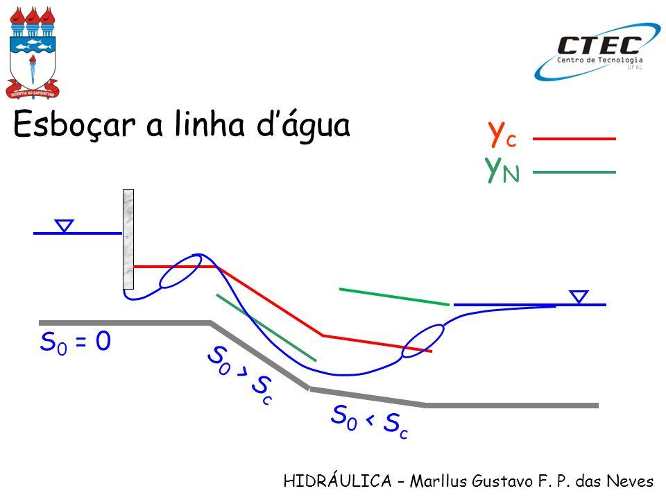 HIDRÁULICA – Marllus Gustavo F. P. das Neves yNyN ycyc Esboçar a linha dágua S 0 = 0 S 0 > S c S 0 < S c