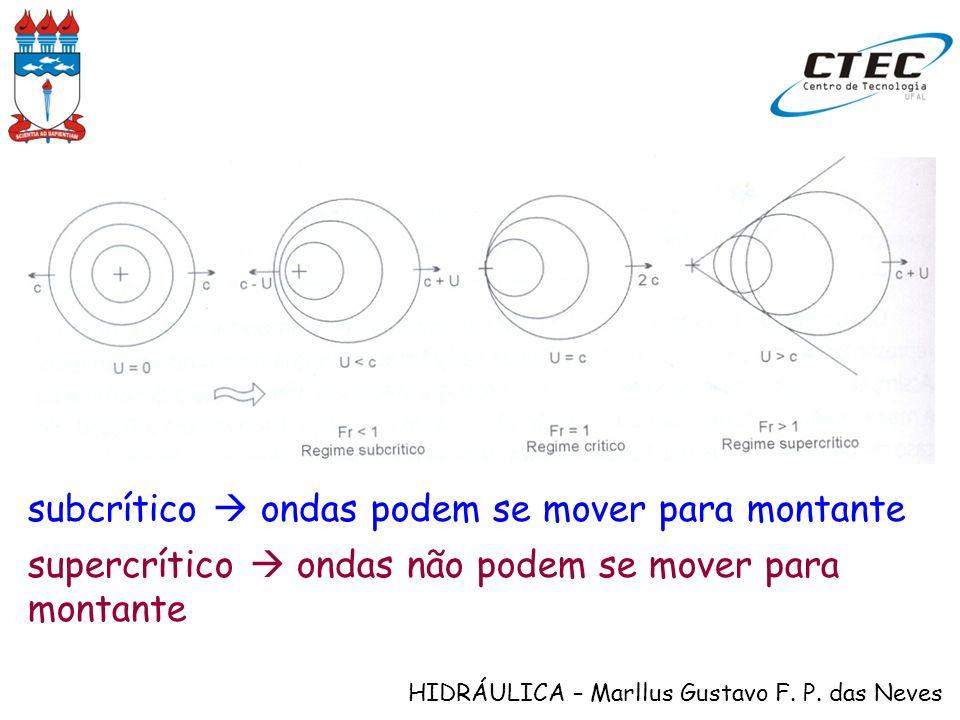 HIDRÁULICA – Marllus Gustavo F. P. das Neves subcrítico ondas podem se mover para montante supercrítico ondas não podem se mover para montante