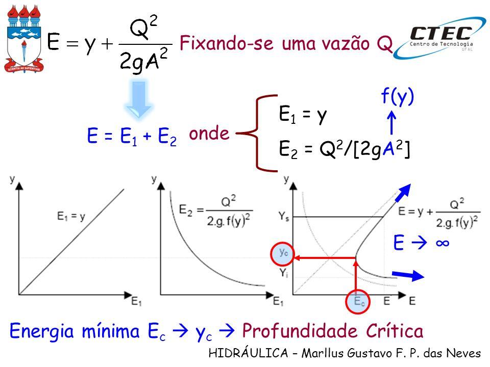 HIDRÁULICA – Marllus Gustavo F. P. das Neves Fixando-se uma vazão Q E = E 1 + E 2 E 2 = Q 2 /[2gA 2 ] E 1 = y onde f(y) Energia mínima E c y c Profund