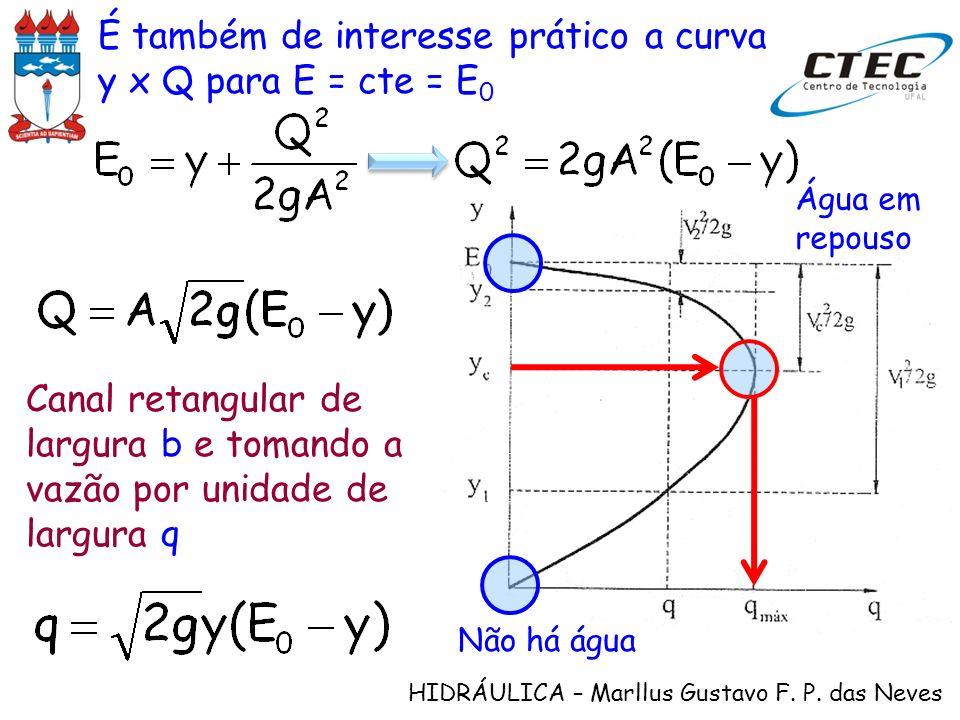 HIDRÁULICA – Marllus Gustavo F. P. das Neves É também de interesse prático a curva y x Q para E = cte = E 0 Canal retangular de largura b e tomando a