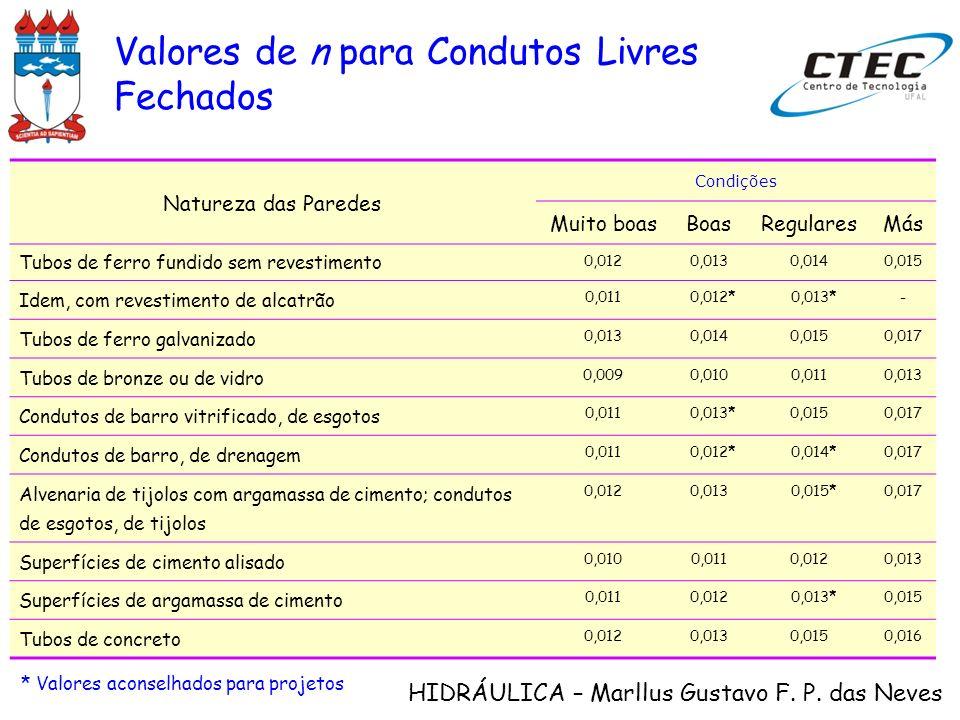 HIDRÁULICA – Marllus Gustavo F. P. das Neves Natureza das Paredes Condições Muito boasBoasRegularesMás Tubos de ferro fundido sem revestimento 0,0120,