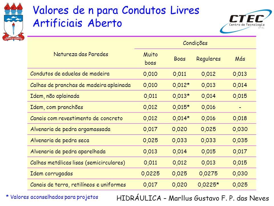 HIDRÁULICA – Marllus Gustavo F. P. das Neves Valores de n para Condutos Livres Artificiais Aberto Natureza das Paredes Condições Muito boas BoasRegula