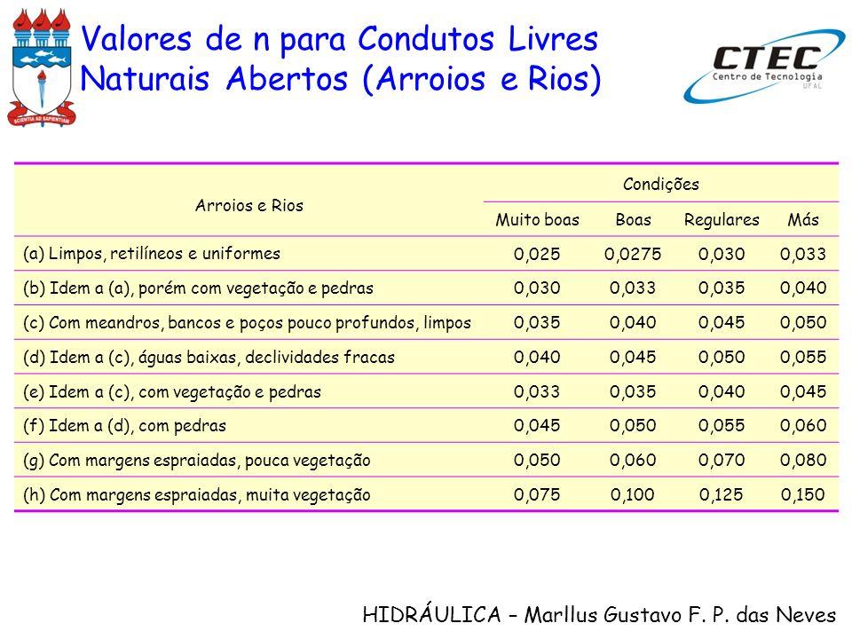 HIDRÁULICA – Marllus Gustavo F. P. das Neves Arroios e Rios Condições Muito boasBoasRegularesMás (a) Limpos, retilíneos e uniformes 0,0250,02750,0300,