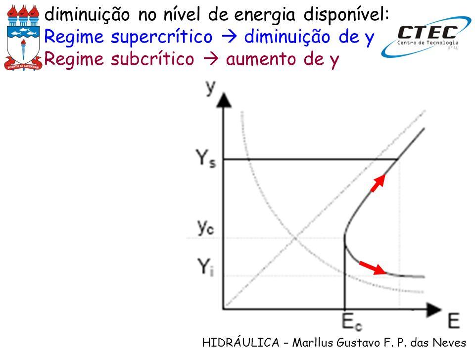 HIDRÁULICA – Marllus Gustavo F. P. das Neves diminuição no nível de energia disponível: Regime supercrítico diminuição de y Regime subcrítico aumento