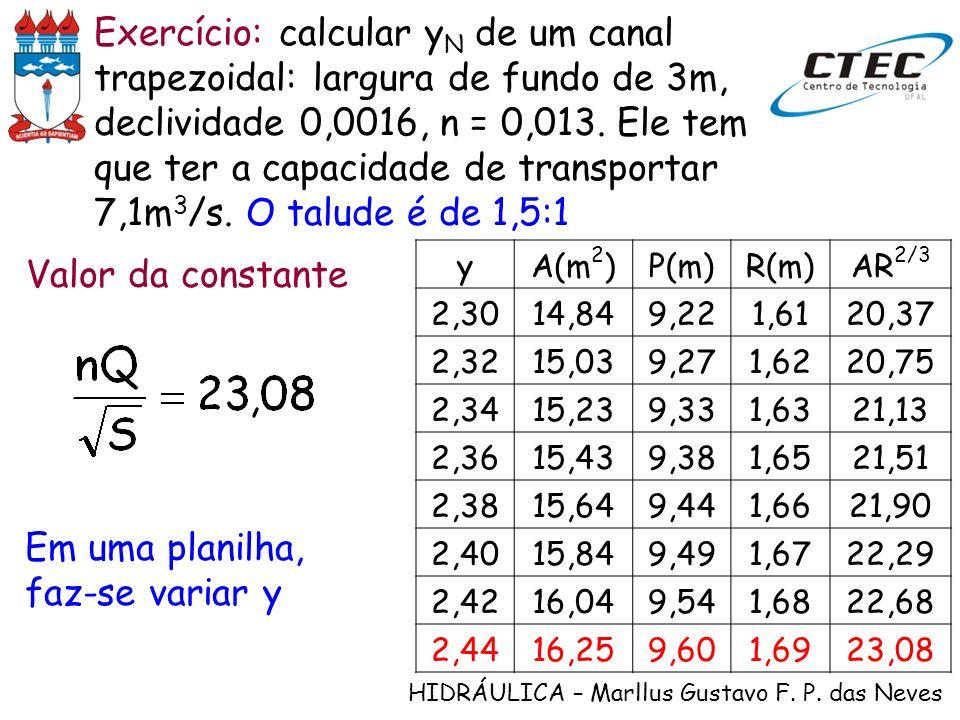 HIDRÁULICA – Marllus Gustavo F. P. das Neves Exercício: calcular y N de um canal trapezoidal: largura de fundo de 3m, declividade 0,0016, n = 0,013. E