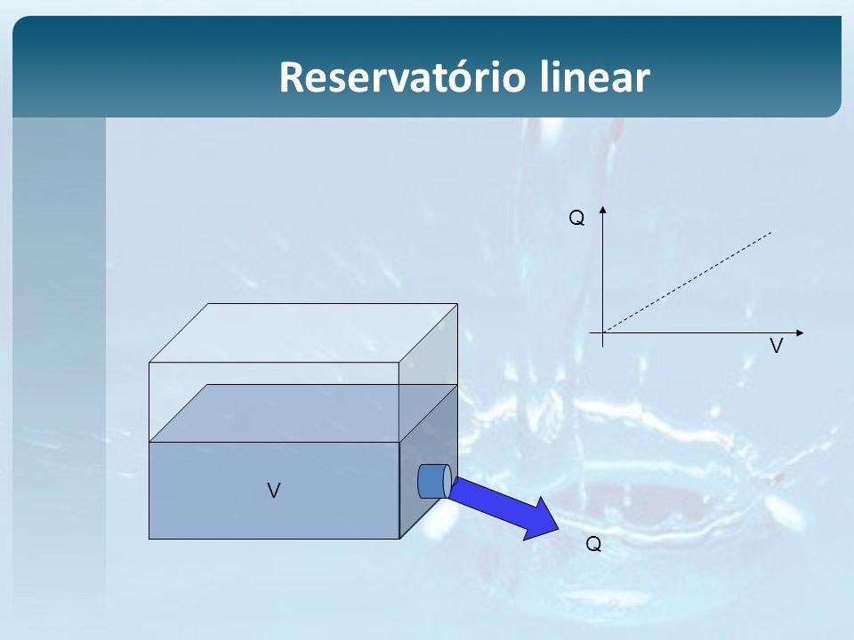 V Q V Q Reservatório linear