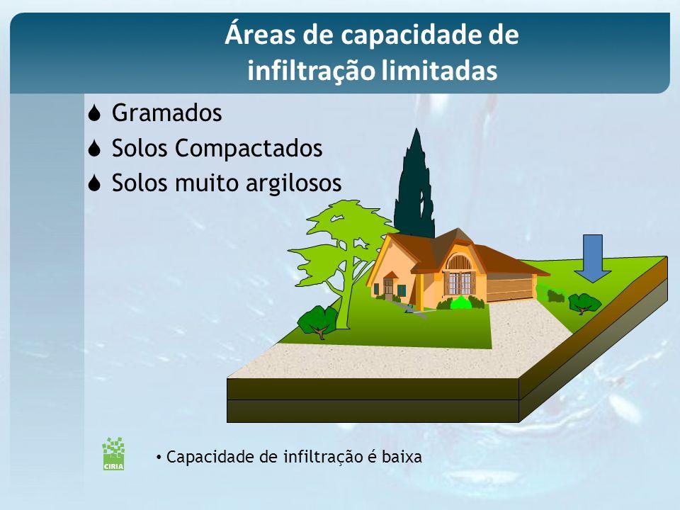 Capacidade de infiltração é baixa Gramados Solos Compactados Solos muito argilosos Áreas de capacidade de infiltração limitadas