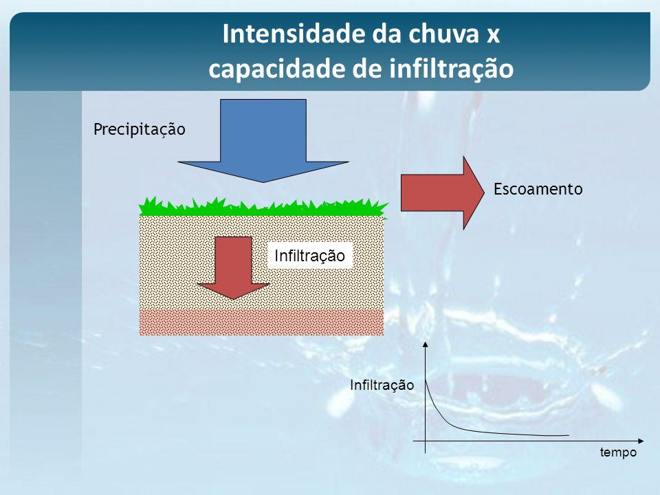 Infiltração Escoamento Precipitação tempo Infiltração Intensidade da chuva x capacidade de infiltração