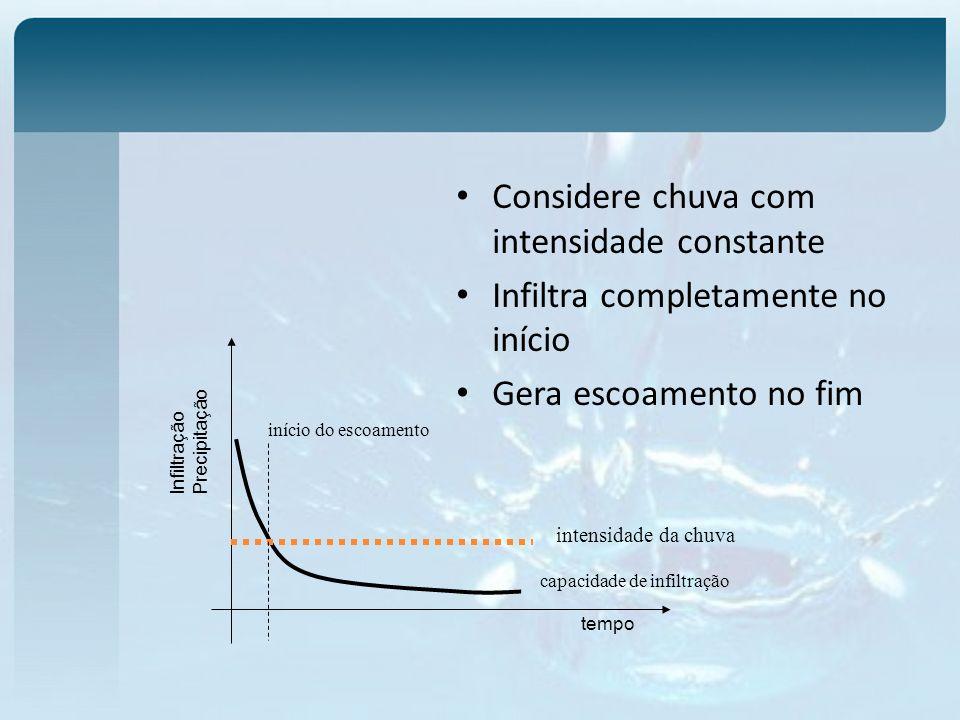 Considere chuva com intensidade constante Infiltra completamente no início Gera escoamento no fim tempo Infiltração Precipitação início do escoamento intensidade da chuva capacidade de infiltração