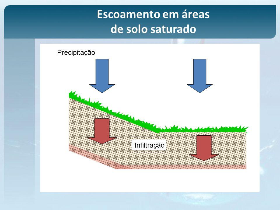 Precipitação Infiltração Escoamento em áreas de solo saturado