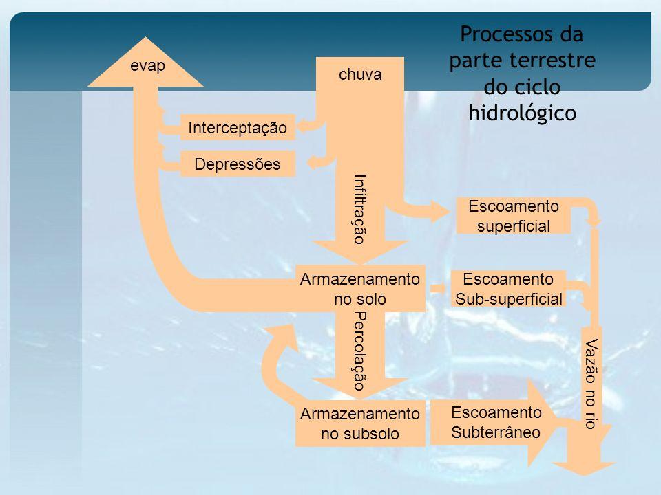 Percolação Processos da parte terrestre do ciclo hidrológico Interceptação Depressões chuva Escoamento superficial Infiltração Armazenamento no solo Armazenamento no subsolo Escoamento Sub-superficial Vazão no rio evap Escoamento Subterrâneo