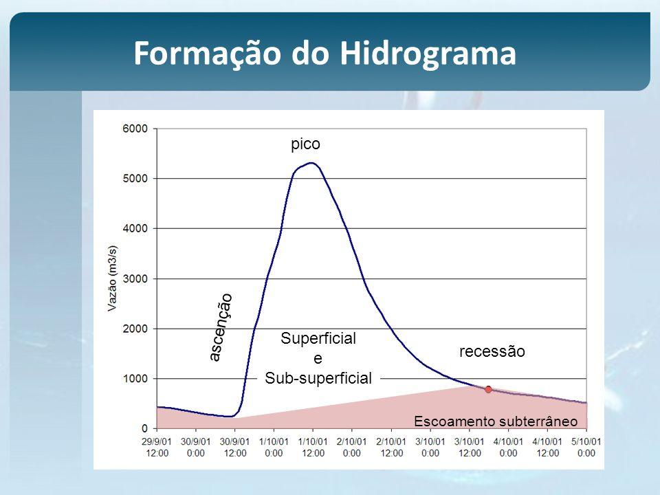 Superficial e ascenção recessão pico Escoamento subterrâneo Sub-superficial Formação do Hidrograma