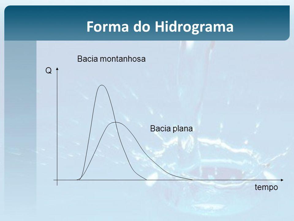 tempo Q Bacia montanhosa Bacia plana Forma do Hidrograma