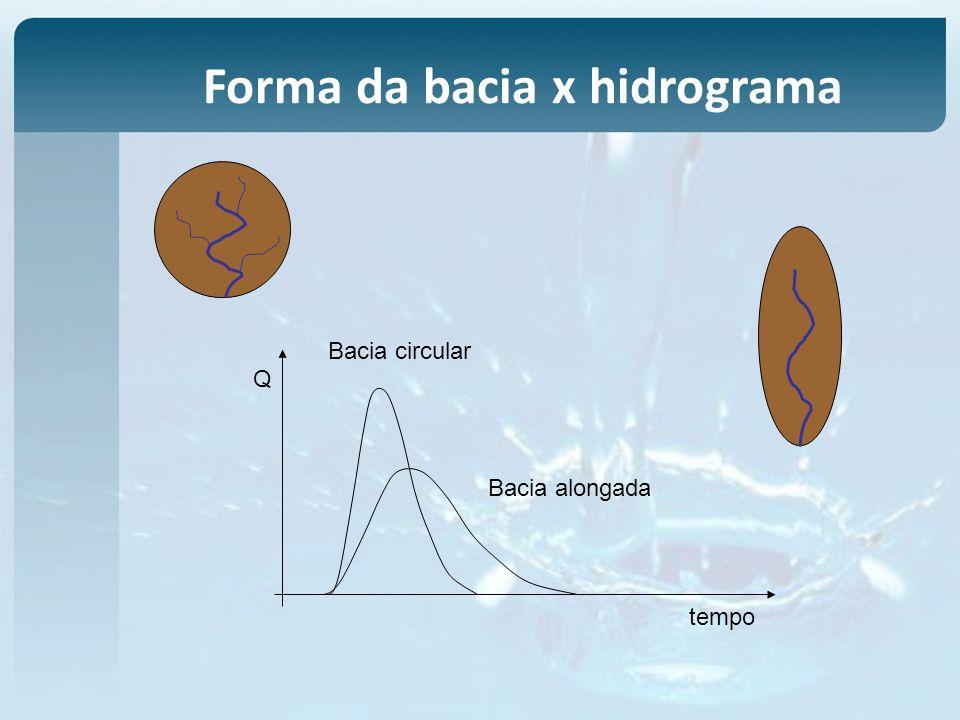 Forma da bacia x hidrograma tempo Q Bacia circular Bacia alongada