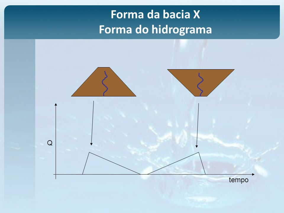 tempo Q Forma da bacia X Forma do hidrograma