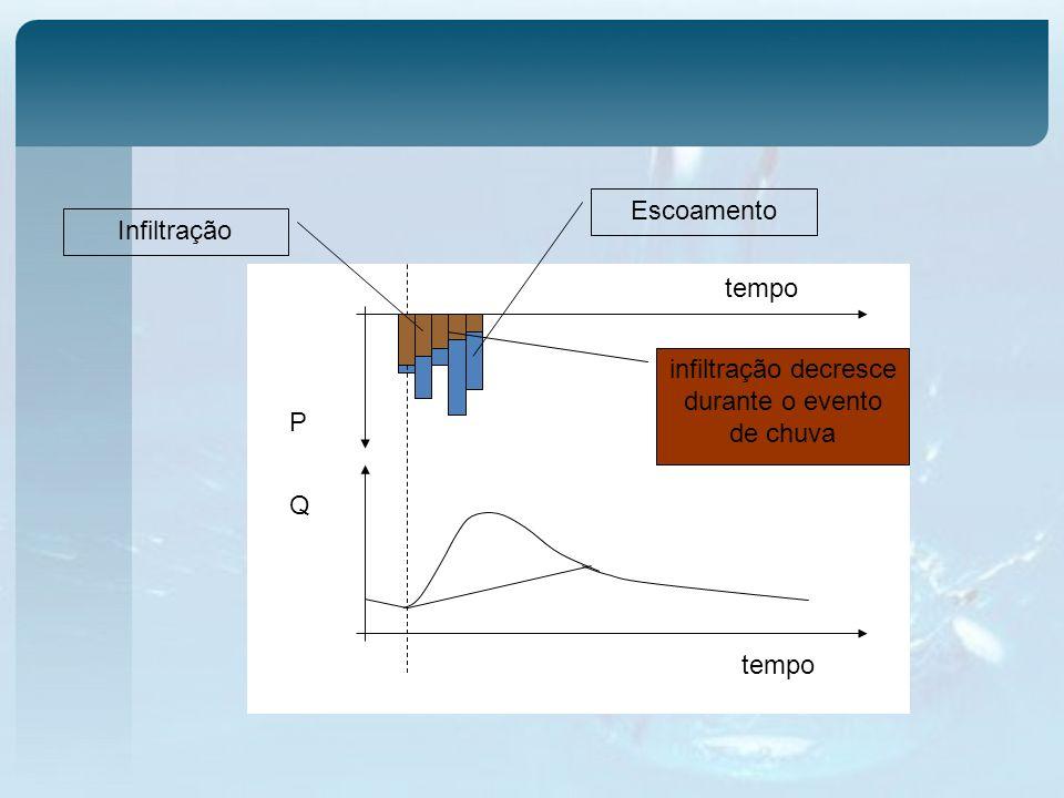 tempo Q P Infiltração Escoamento infiltração decresce durante o evento de chuva