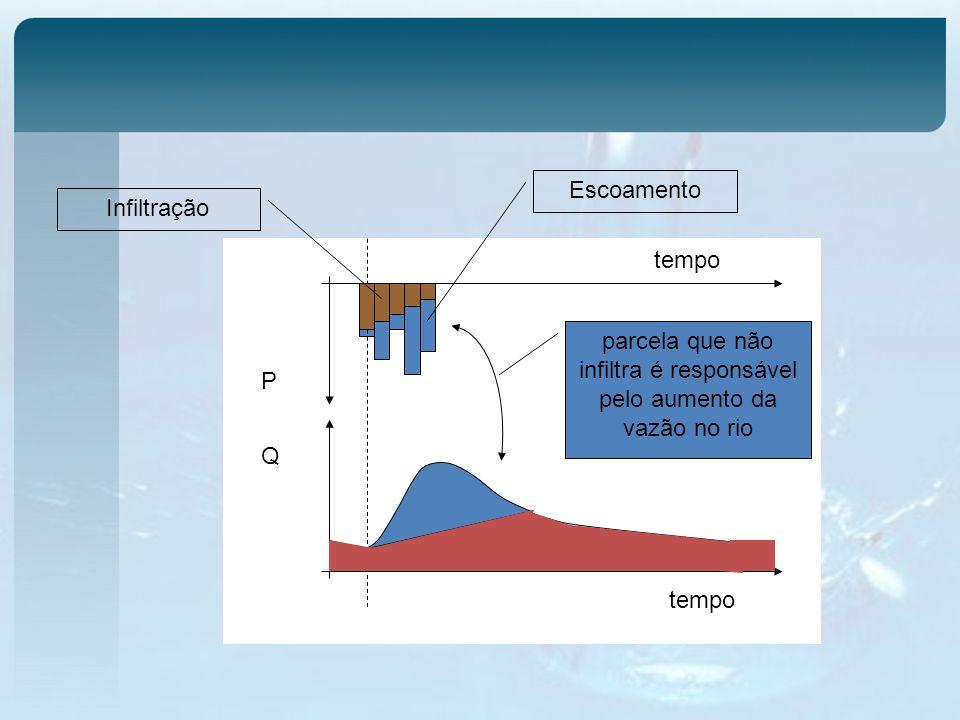 tempo Q P Infiltração Escoamento parcela que não infiltra é responsável pelo aumento da vazão no rio