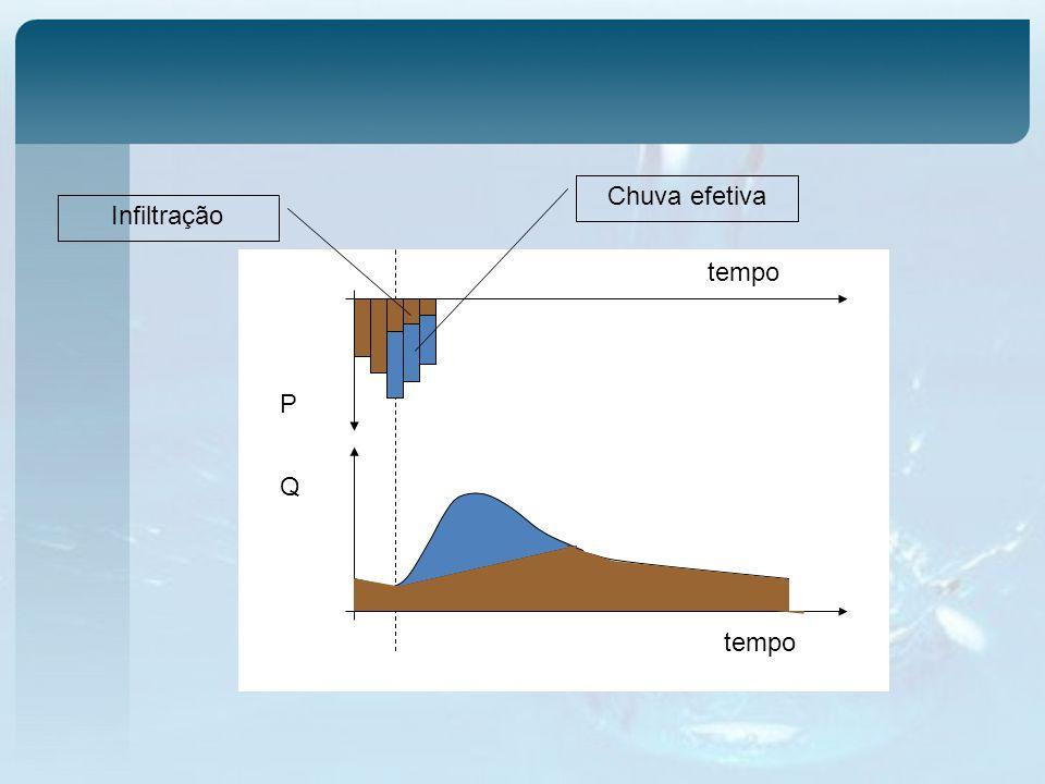 tempo Q P Infiltração Chuva efetiva