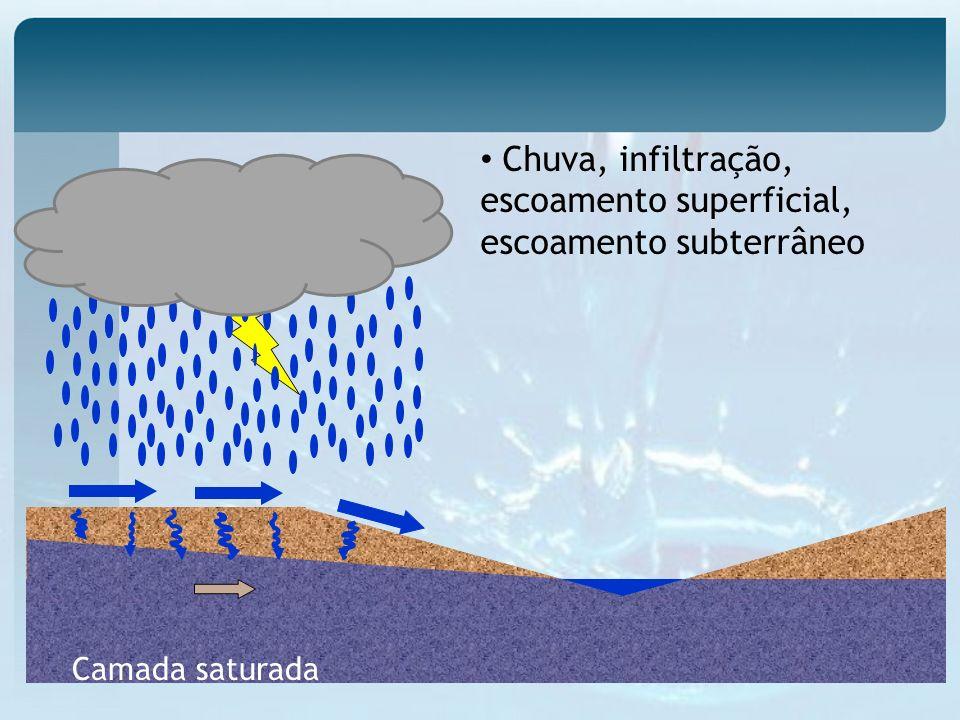 Chuva, infiltração, escoamento superficial, escoamento subterrâneo Camada saturada