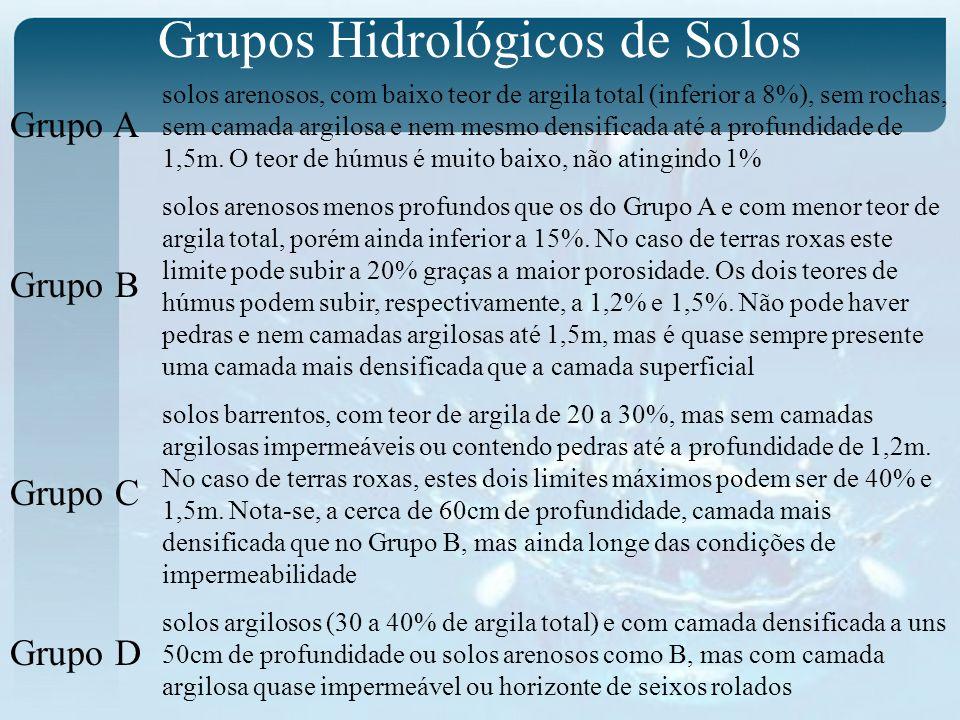 Grupos Hidrológicos de Solos Grupo A Grupo B Grupo C Grupo D solos arenosos, com baixo teor de argila total (inferior a 8%), sem rochas, sem camada argilosa e nem mesmo densificada até a profundidade de 1,5m.