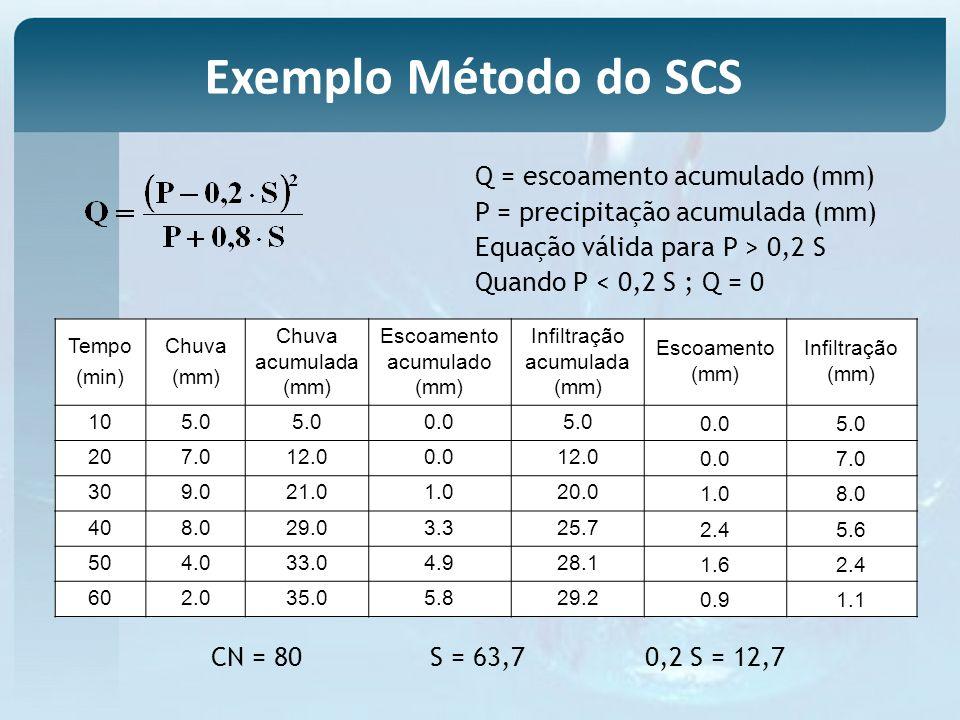 Tempo (min) Chuva (mm) Chuva acumulada (mm) Escoamento acumulado (mm) Infiltração acumulada (mm) Escoamento (mm) Infiltração (mm) 105.0 0.05.00.05.0 207.012.00.012.00.07.0 309.021.01.020.01.08.0 408.029.03.325.72.45.6 504.033.04.928.11.62.4 602.035.05.829.20.91.1 CN = 80 S = 63,7 0,2 S = 12,7 Q = escoamento acumulado (mm) P = precipitação acumulada (mm) Equação válida para P > 0,2 S Quando P < 0,2 S ; Q = 0 Exemplo Método do SCS