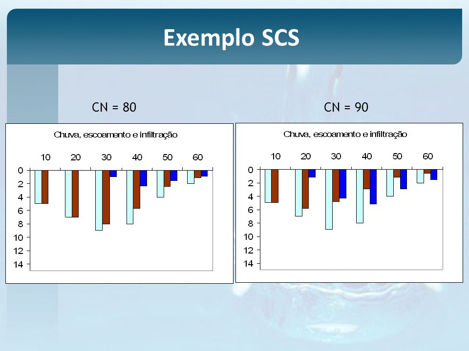 CN = 80CN = 90 Exemplo SCS
