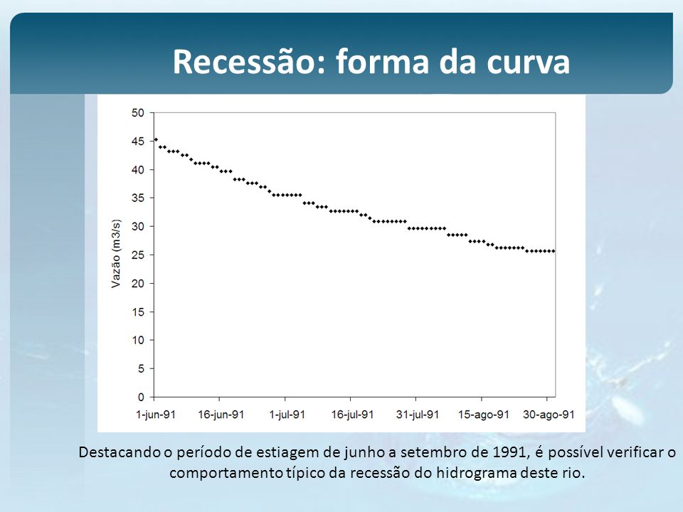 Recessão: forma da curva Destacando o período de estiagem de junho a setembro de 1991, é possível verificar o comportamento típico da recessão do hidrograma deste rio.