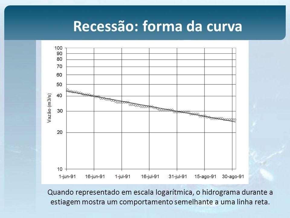 Recessão: forma da curva Quando representado em escala logarítmica, o hidrograma durante a estiagem mostra um comportamento semelhante a uma linha ret