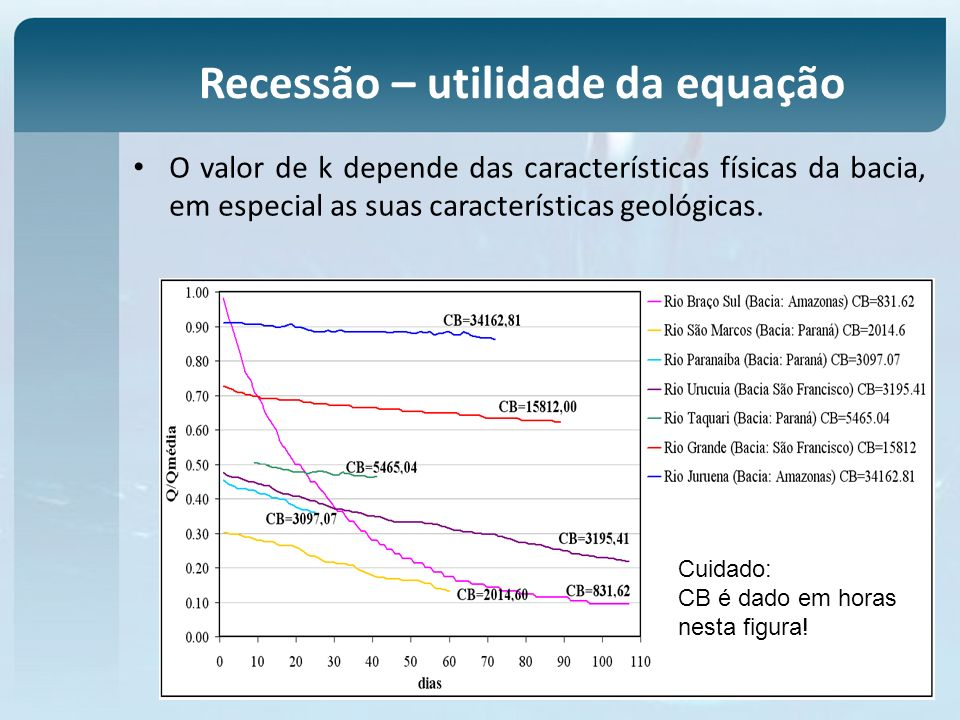 O valor de k depende das características físicas da bacia, em especial as suas características geológicas. Recessão – utilidade da equação Cuidado: CB
