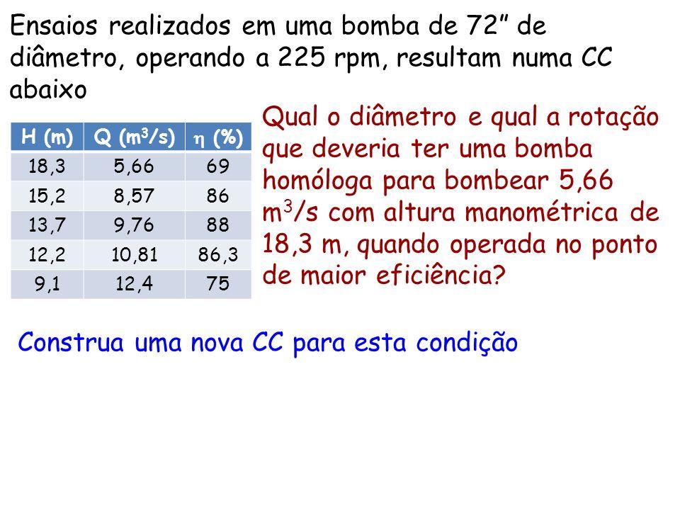 Ensaios realizados em uma bomba de 72 de diâmetro, operando a 225 rpm, resultam numa CC abaixo H (m)Q (m 3 /s) (%) 18,35,6669 15,28,5786 13,79,7688 12