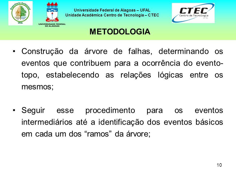 10 Universidade Federal de Alagoas – UFAL Unidade Acadêmica Centro de Tecnologia – CTEC Construção da árvore de falhas, determinando os eventos que co