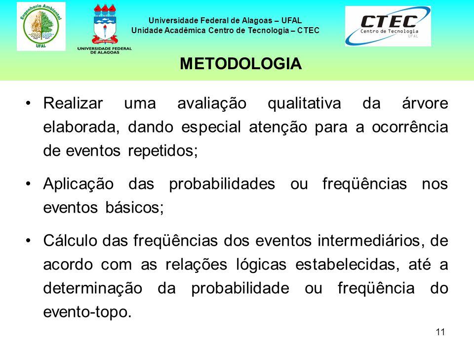 11 Universidade Federal de Alagoas – UFAL Unidade Acadêmica Centro de Tecnologia – CTEC Realizar uma avaliação qualitativa da árvore elaborada, dando