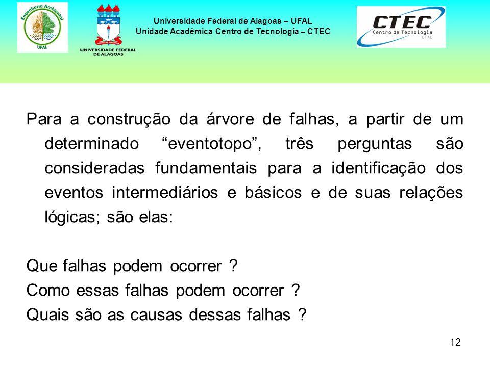 12 Universidade Federal de Alagoas – UFAL Unidade Acadêmica Centro de Tecnologia – CTEC Para a construção da árvore de falhas, a partir de um determin