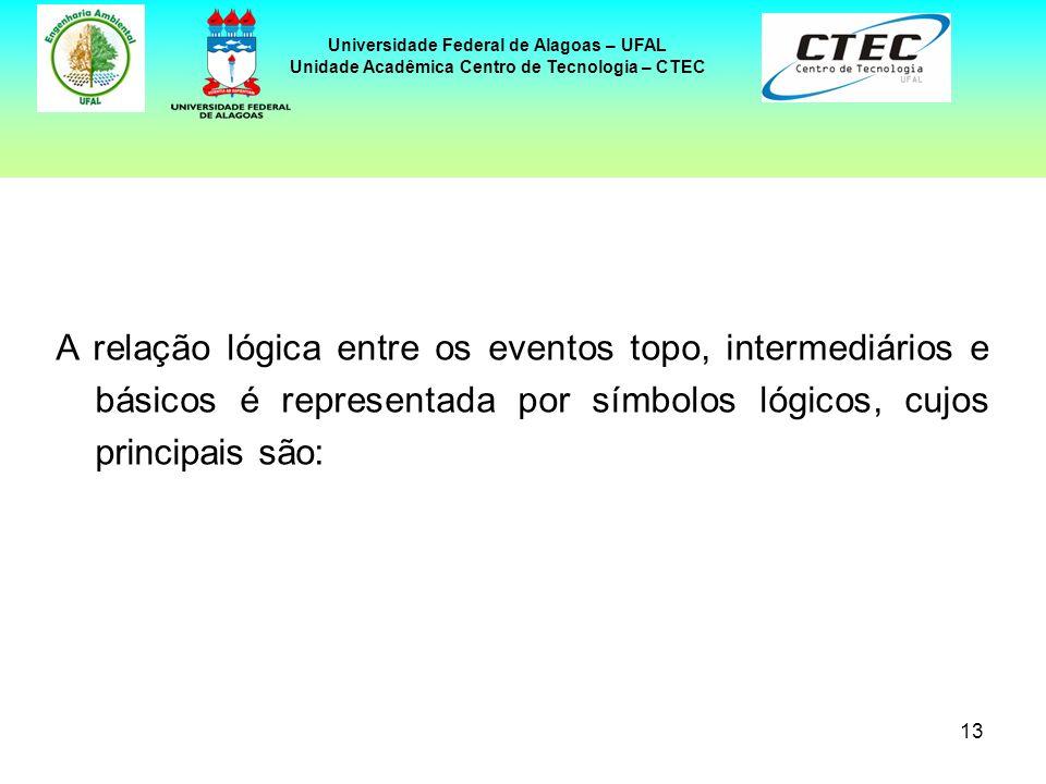 13 Universidade Federal de Alagoas – UFAL Unidade Acadêmica Centro de Tecnologia – CTEC A relação lógica entre os eventos topo, intermediários e básic