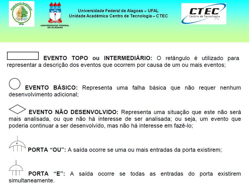 14 Universidade Federal de Alagoas – UFAL Unidade Acadêmica Centro de Tecnologia – CTEC