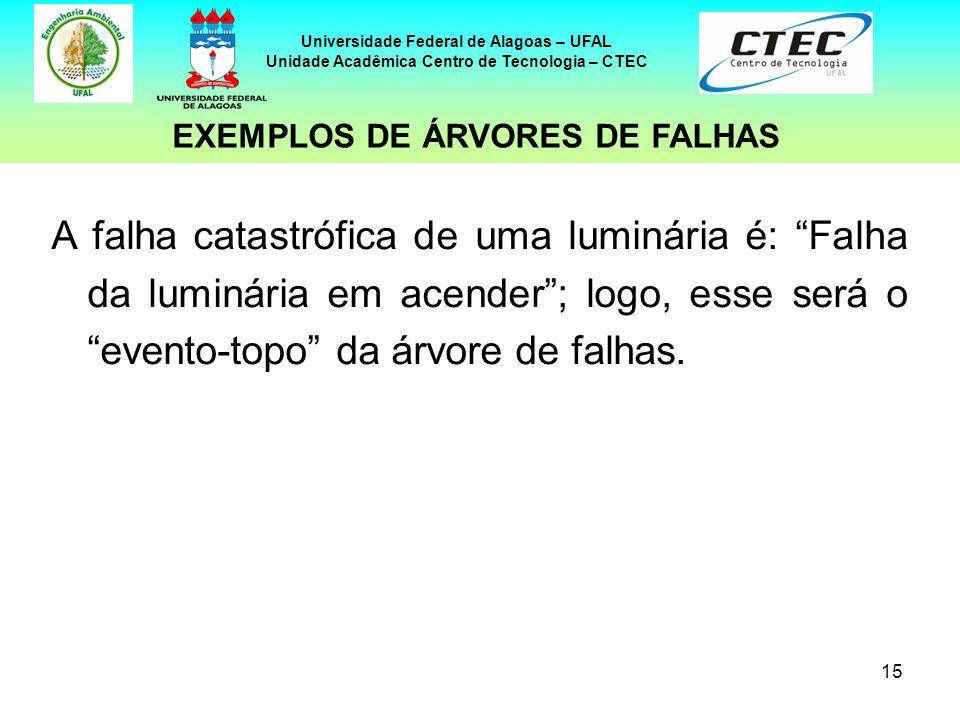 15 Universidade Federal de Alagoas – UFAL Unidade Acadêmica Centro de Tecnologia – CTEC A falha catastrófica de uma luminária é: Falha da luminária em