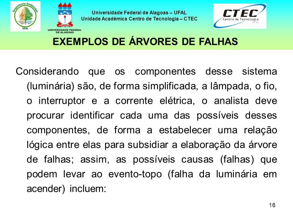 16 Universidade Federal de Alagoas – UFAL Unidade Acadêmica Centro de Tecnologia – CTEC Considerando que os componentes desse sistema (luminária) são,