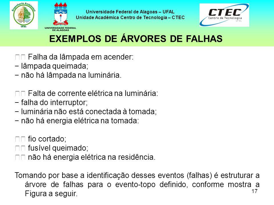 17 Universidade Federal de Alagoas – UFAL Unidade Acadêmica Centro de Tecnologia – CTEC Falha da lâmpada em acender: lâmpada queimada; não há lâmpada