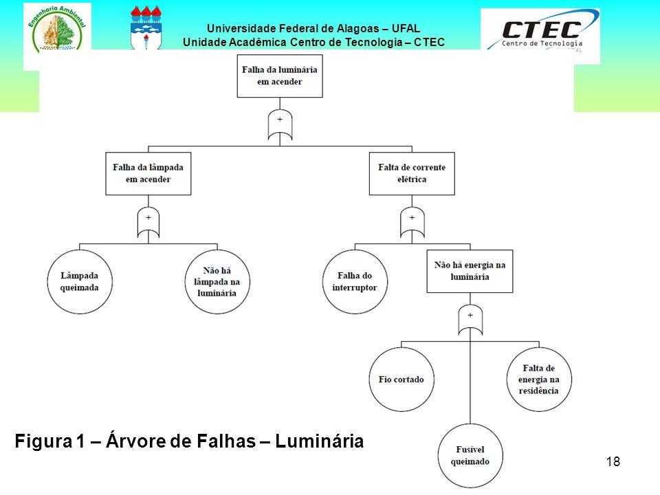 18 Universidade Federal de Alagoas – UFAL Unidade Acadêmica Centro de Tecnologia – CTEC EXEMPLOS DE ÁRVORES DE FALHAS Figura 1 – Árvore de Falhas – Lu