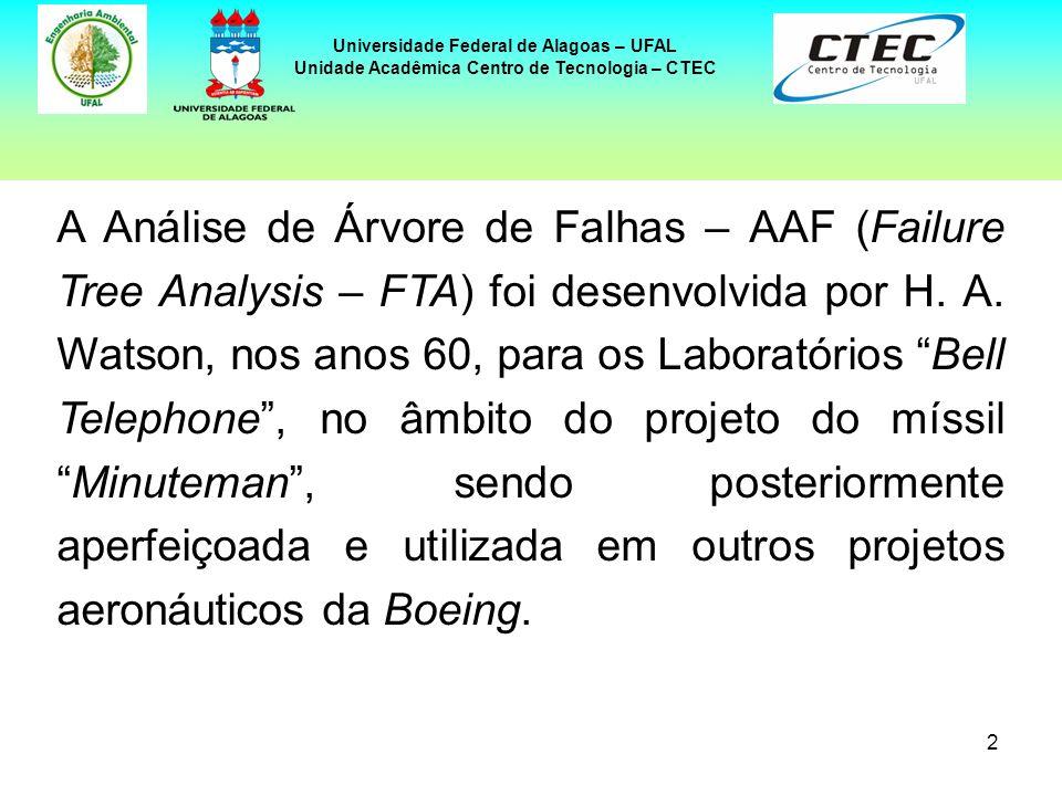 2 Universidade Federal de Alagoas – UFAL Unidade Acadêmica Centro de Tecnologia – CTEC A Análise de Árvore de Falhas – AAF (Failure Tree Analysis – FT